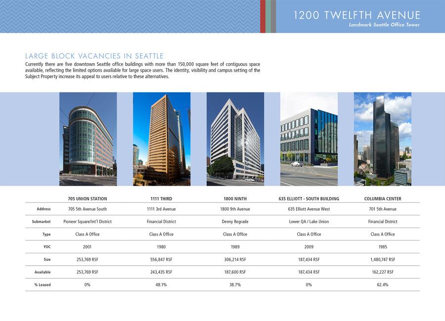 1200 twelfth om erin stuart graphic design for Real estate offering memorandum template